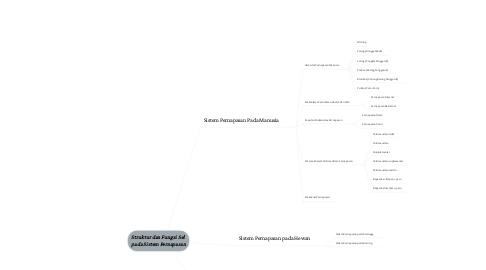 Mind Map: Struktur dan Fungsi Sel  pada Sistem Pernapasan