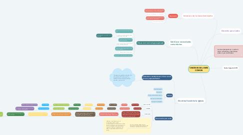 Mind Map: VISIONES DEL BIEN COMÚN