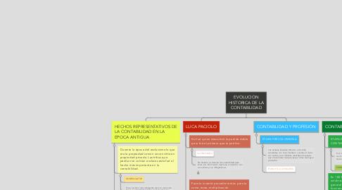 Mind Map: EVOLUCION HISTORICA DE LA CONTABILIDAD
