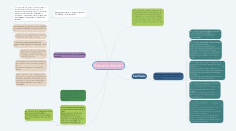Mind Map: Educacion inclusiva