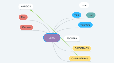 Mind Map: Letty