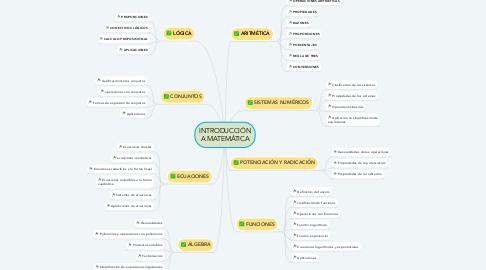 Mind Map: INTRODUCCIÓN A MATEMÁTICA
