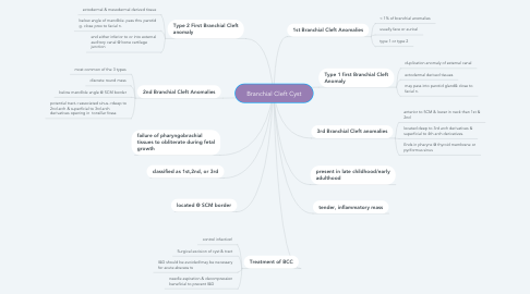 Mind Map: Branchial Cleft Cyst