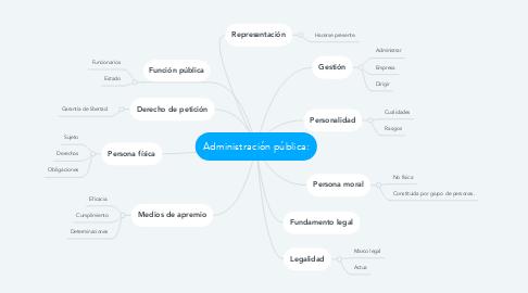 Mind Map: Administración pública: