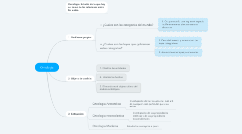 Mind Map: Ontologia