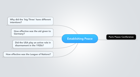 Mind Map: Establishing Peace