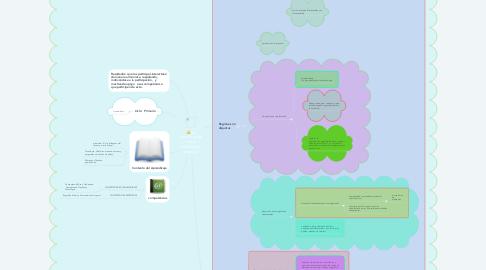 Mind Map: La Gamificación como herramienta creativa.