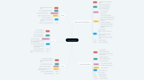 Mind Map: Asian Instruments
