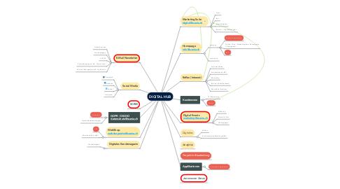 Mind Map: DIGITAL HUB