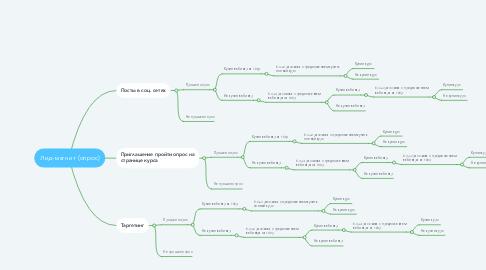 Mind Map: Лид-магнит (опрос)