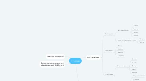 Mind Map: Углеводы