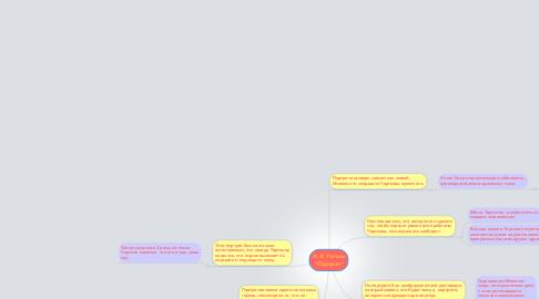 """Mind Map: Н.В. Гоголь """"Портрет"""""""