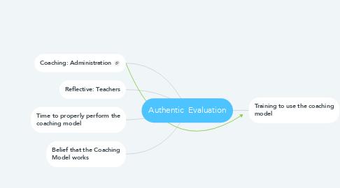 Mind Map: Authentic  Evaluation