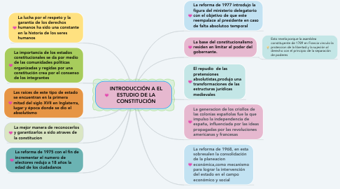 Mind Map: INTRODUCCIÓN A EL ESTUDIO DE LA CONSTITUCIÓN