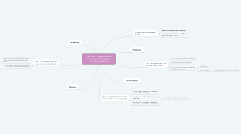 Mind Map: Initial Ideas - Representation and Identity in the beauty and makeup industry