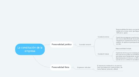 Mind Map: La constitución de la empresa
