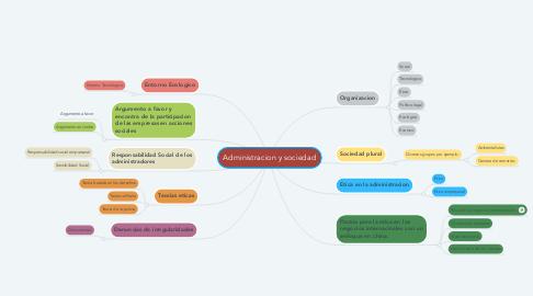 Mind Map: Administracion y sociedad