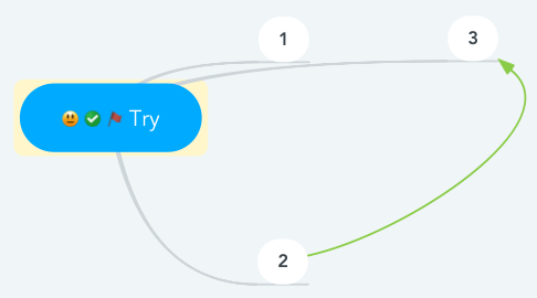 Mind Map: Try