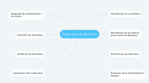 Mind Map: Etapas toma de decisiones