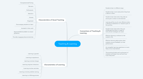 Mind Map: Teaching & Learning