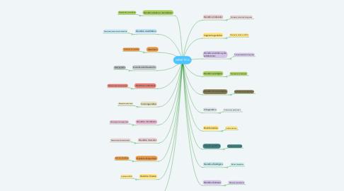 Mind Map: GENÉTICA