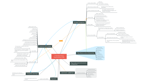 Mind Map: Corporate Social Responsibility (CSR)