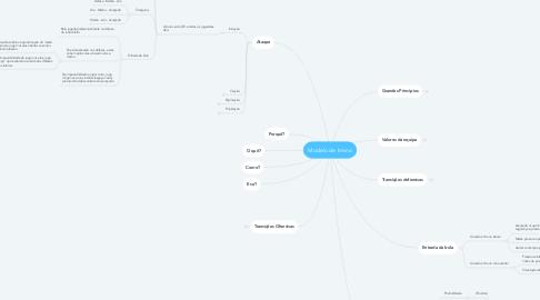 Mind Map: Modelo de treino