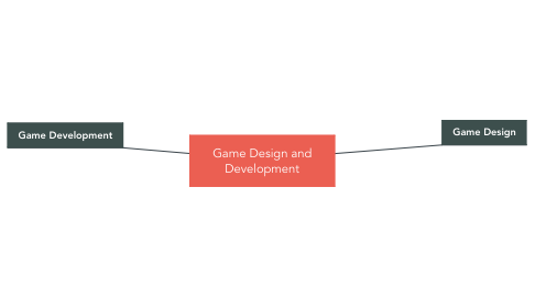 Mind Map: Game Design and Development