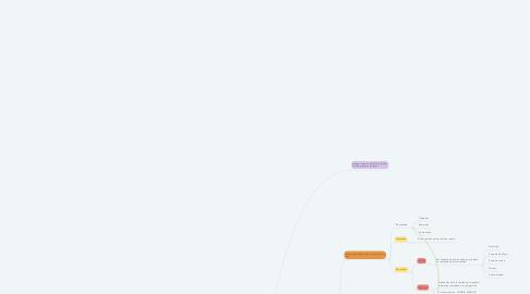 Mind Map: Conceptos escenciales de química