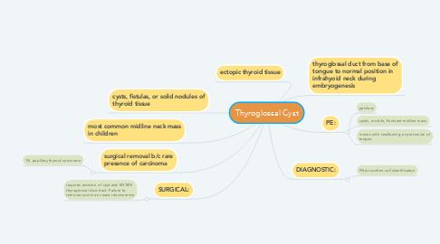 Mind Map: Thyroglossal Cyst
