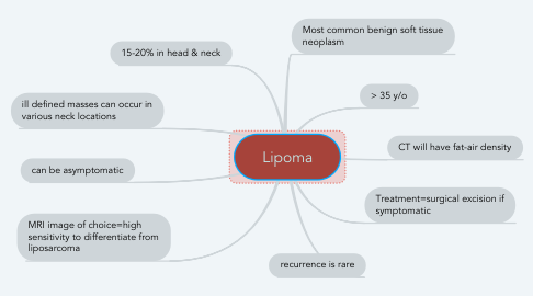 Mind Map: Lipoma