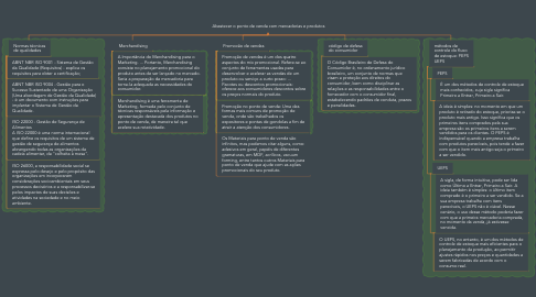 Mind Map: Abastecer o ponto de venda com mercadorias e produtos
