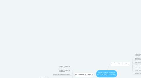 Mind Map: ELEMENTOS DE UNA PLATAFORMA VIRTUAL