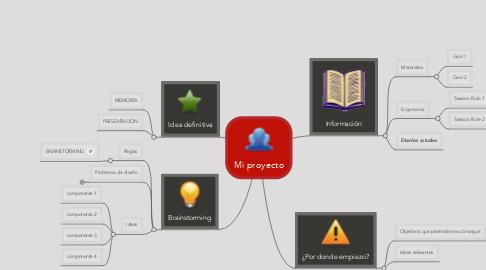 Mind Map: Mi proyecto