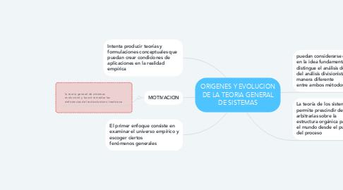 Mind Map: ORIGENES Y EVOLUCION DE LA TEORIA GENERAL DE SISTEMAS