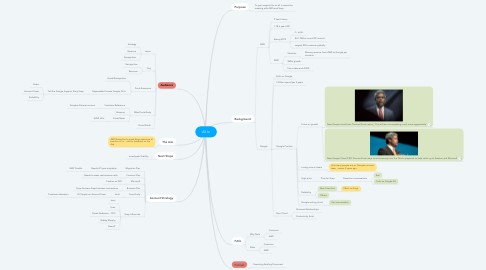 Mind Map: All In
