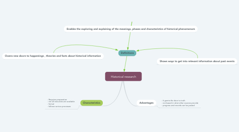 Mind Map: Historical research