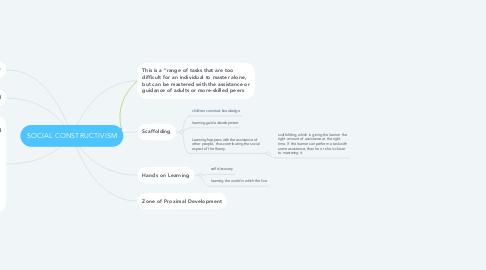 Mind Map: SOCIAL CONSTRUCTIVISM