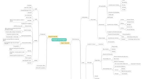 Mind Map: Inorganic versus Organic