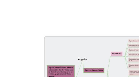 Mind Map: Ángulos