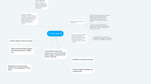 Mind Map: Lo que aprendí