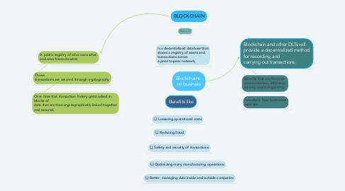 Mind Map: Blockchains  on business