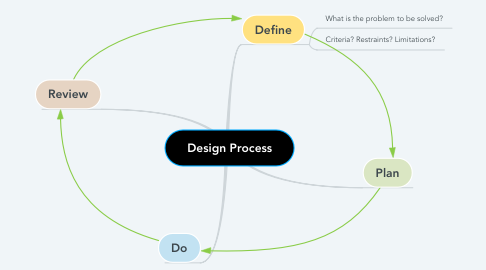 Mind Map: Design Process