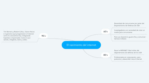 Mind Map: El nacimiento del internet