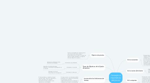 Mind Map: Concepto e importancia del precio