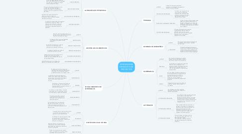 Mind Map: ESTÁNDAR EN DIRECCIÓN DE PROYECTOS