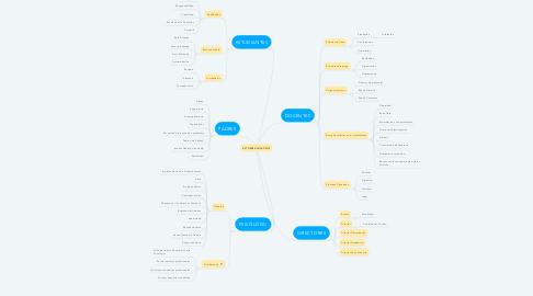 Mind Map: ACTORES EDUCATIVOS