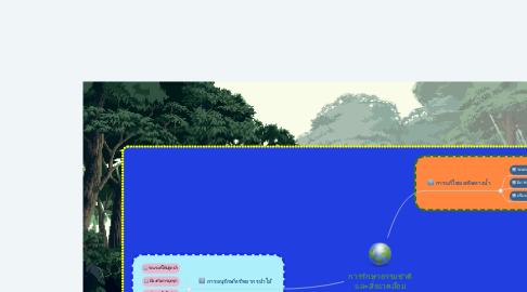 Mind Map: การรักษาธรรมชาติ และสิ่งแวดล้อม