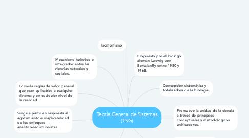 Mind Map: Teoría General de Sistemas (TSG)