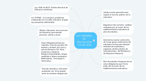 Mind Map: LEY GENERAL DE EDUCACION 115 DE 1994